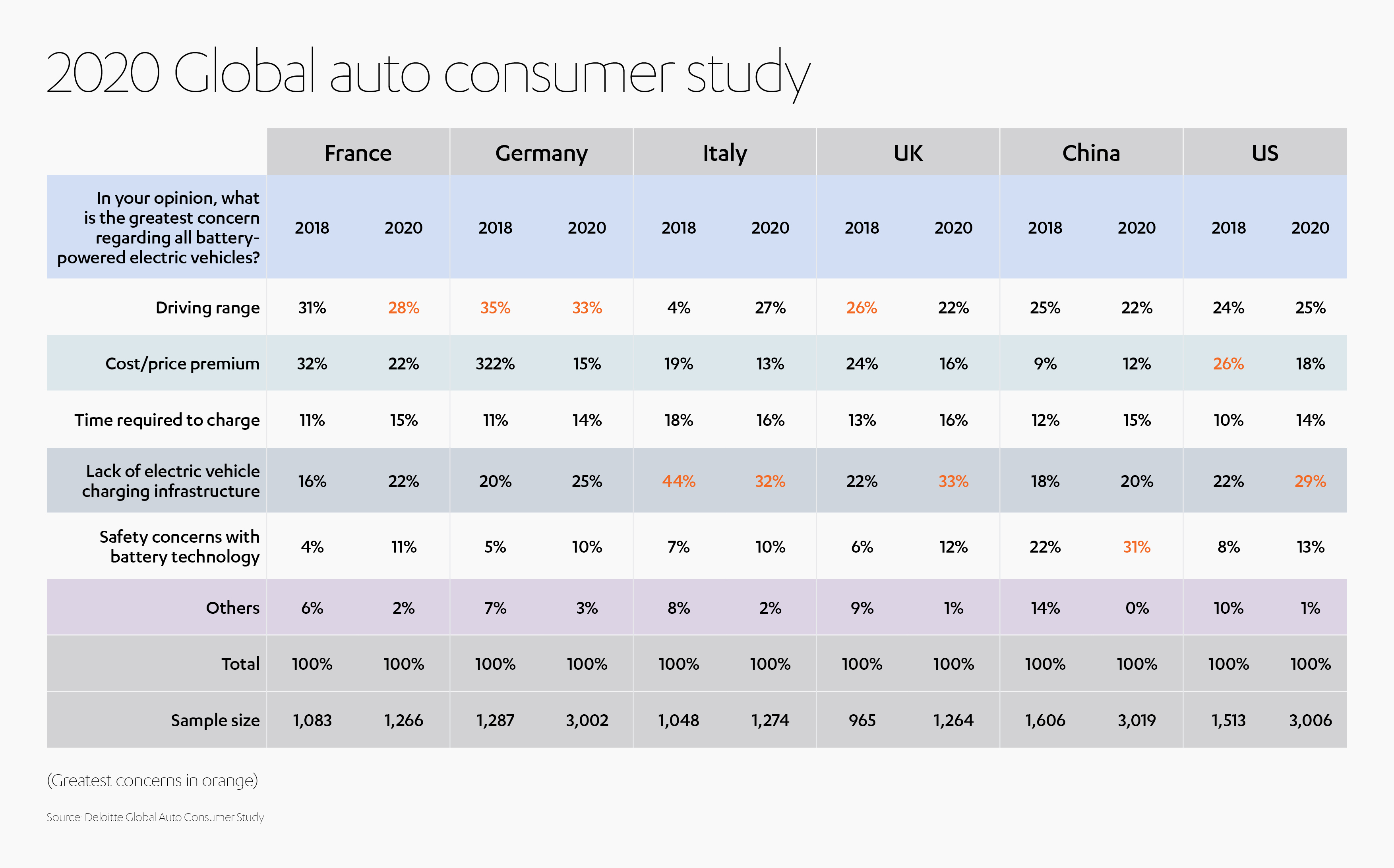 Electric Vehicles Consumer Study