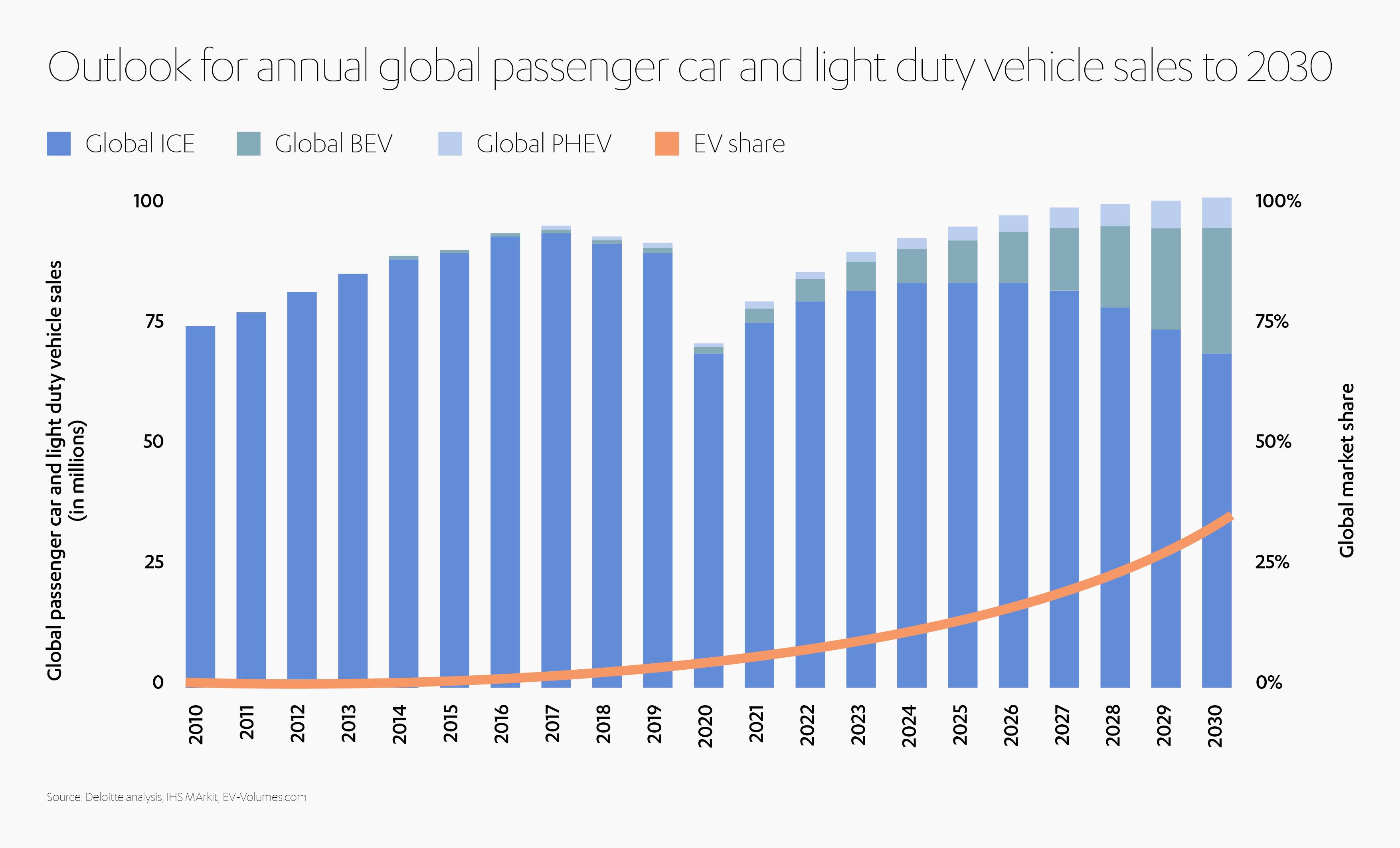 Electric Vehicles Sales