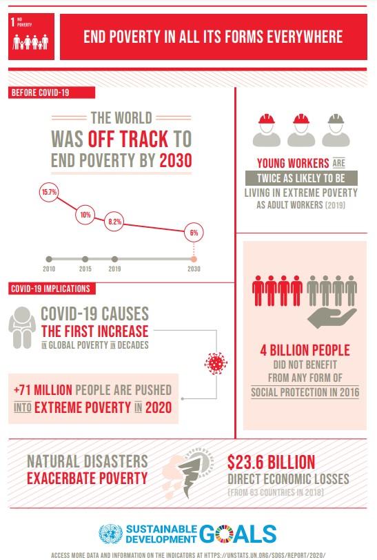 UN SDG 1 Infographic