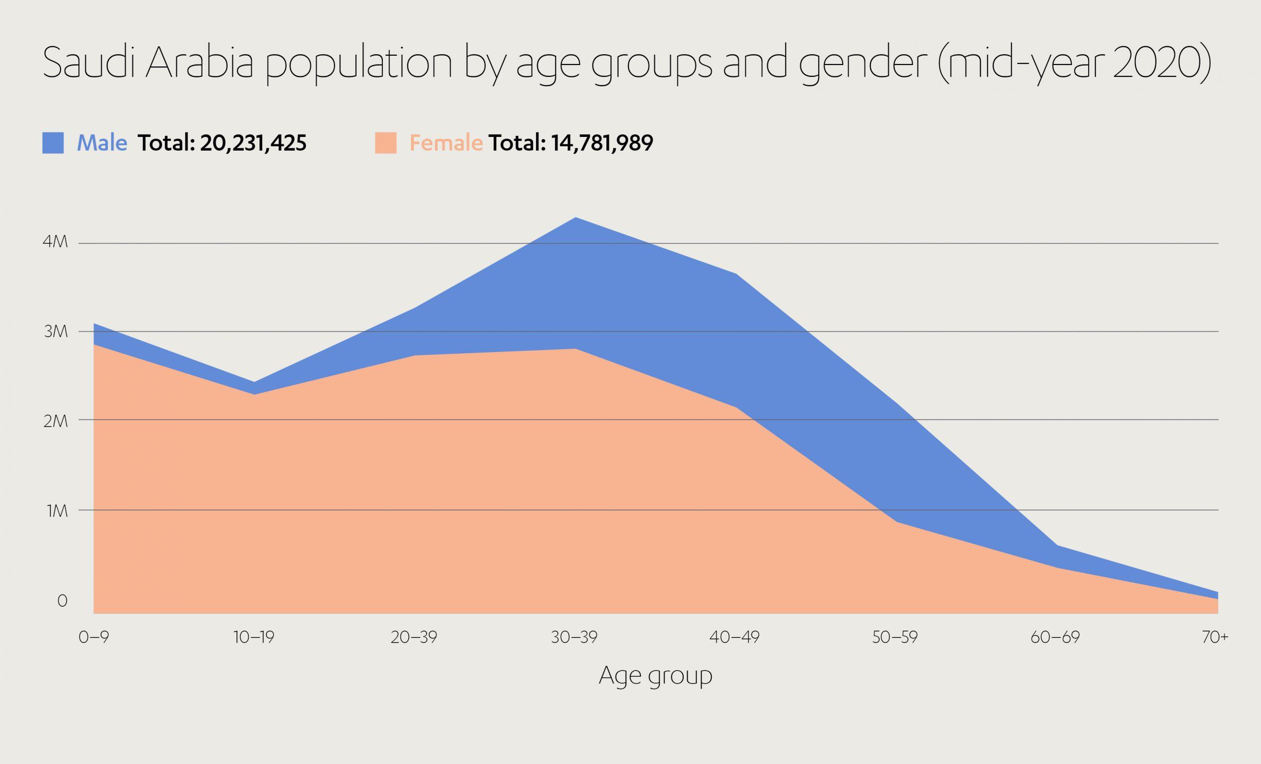 Saudi Population Rates