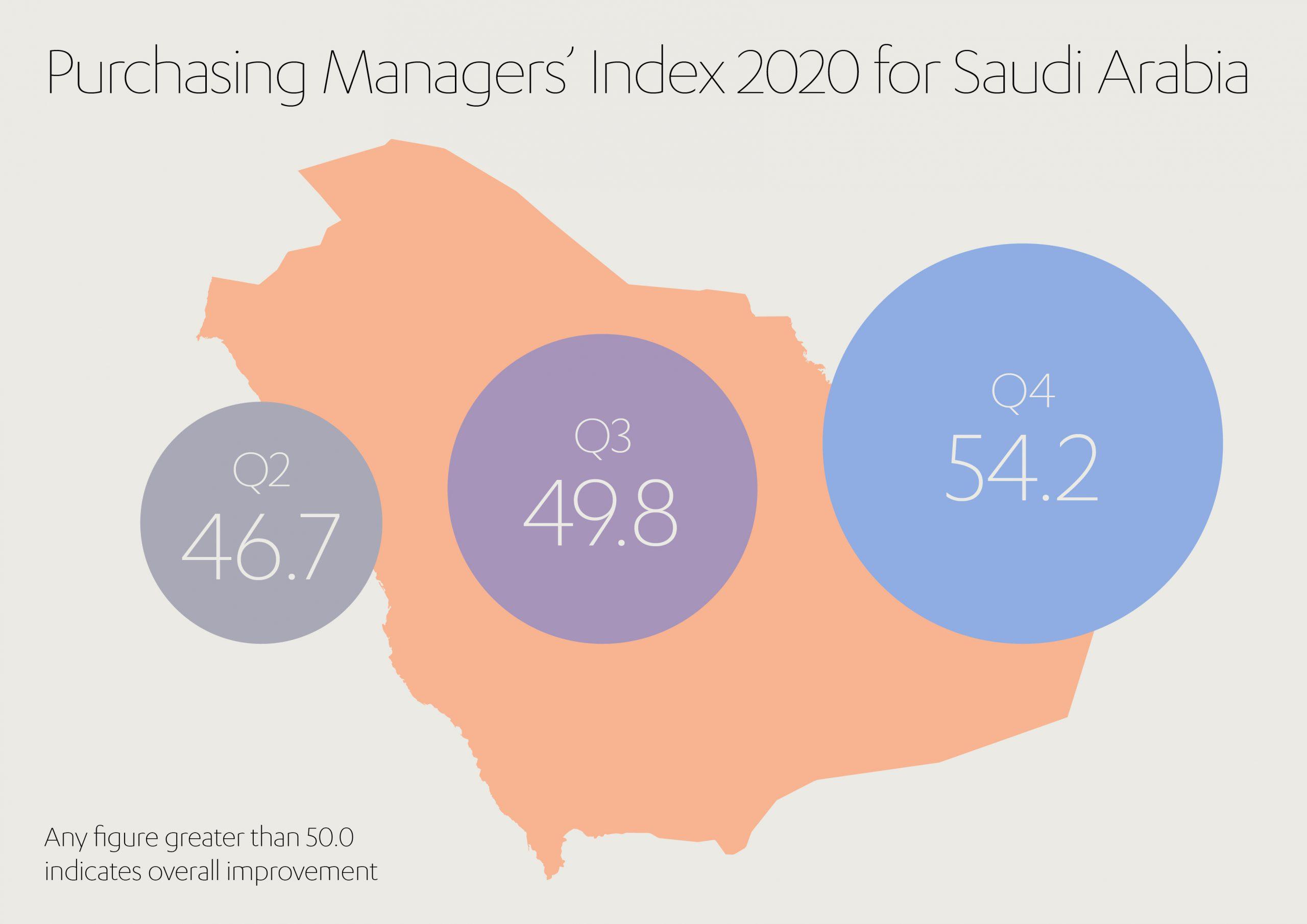 Saudi Purchasing Managers Index