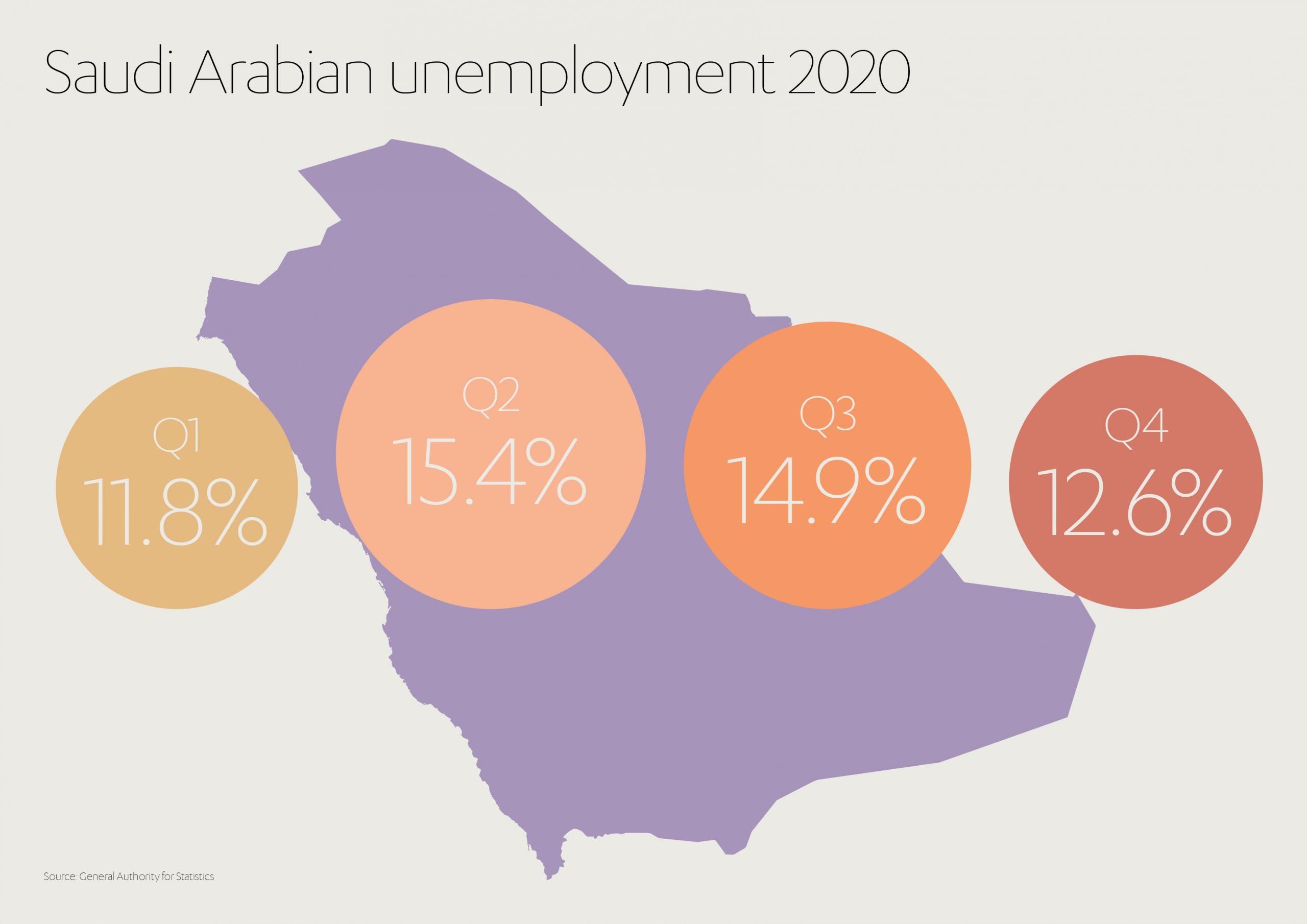 Saudi Unemployment Rates