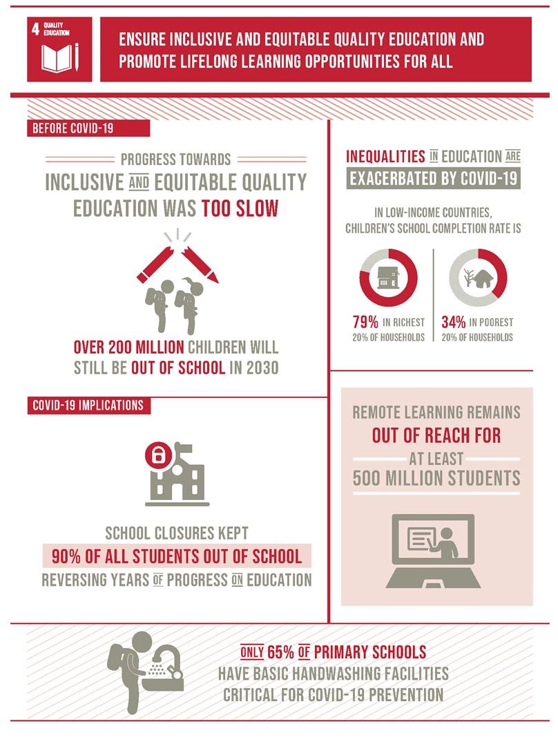 SDG4 infographic